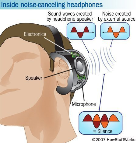 Image of Noise Cancelling Diagram